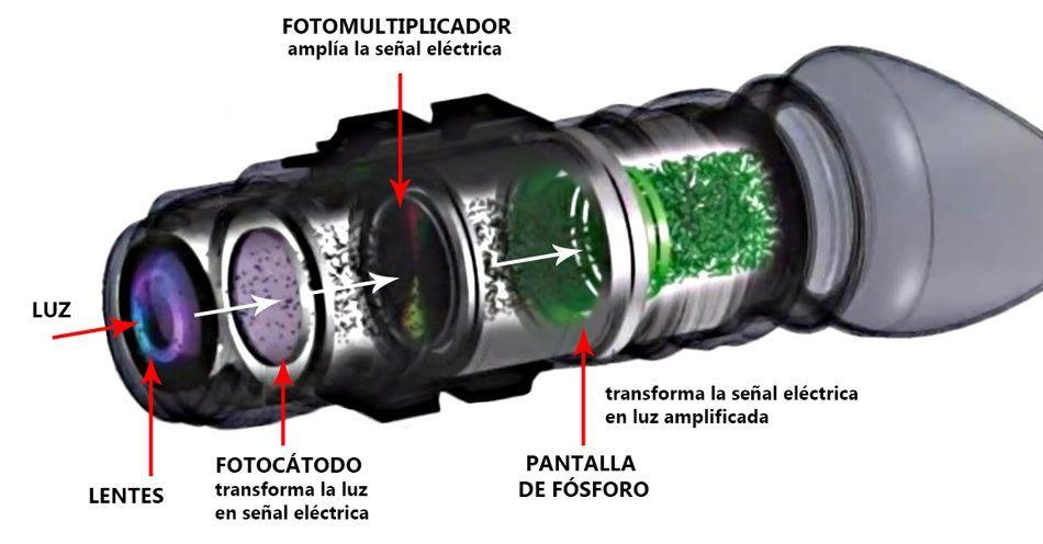 los dispositivos de visión nocturna transforman la luz en señales eléctricas y pierden la información de color